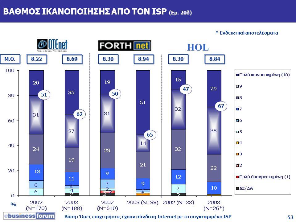 53 51 ΒΑΘΜΟΣ ΙΚΑΝΟΠΟΙΗΣΗΣ ΑΠΟ ΤΟΝ ISP (Ερ. 20δ) % * Ενδεικτικά αποτελέσματα Βάση: Όσες επιχειρήσεις έχουν σύνδεση Internet με το συγκεκριμένο ISP Μ.Ο.