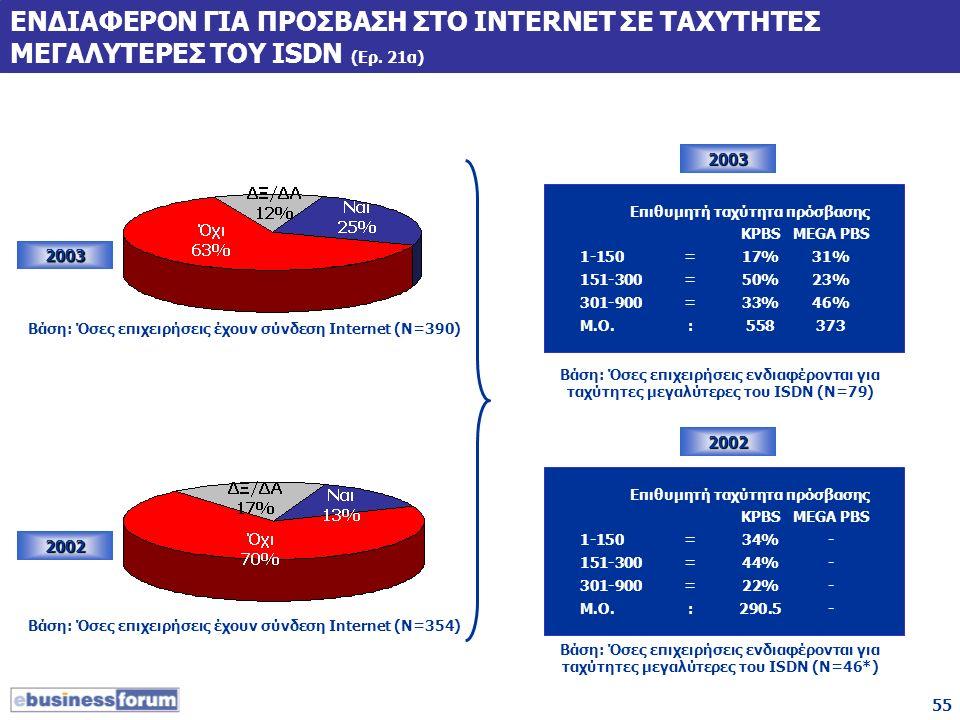 55 ΕΝΔΙΑΦΕΡΟΝ ΓΙΑ ΠΡΟΣΒΑΣΗ ΣΤΟ INTERNET ΣΕ ΤΑΧΥΤΗΤΕΣ ΜΕΓΑΛΥΤΕΡΕΣ ΤΟΥ ISDN (Ερ. 21α) 2003 2002 Βάση: Όσες επιχειρήσεις έχουν σύνδεση Internet (Ν=354) Ε