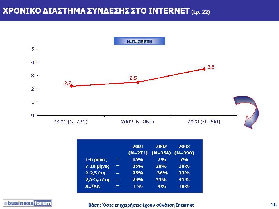 56 ΧΡΟΝΙΚΟ ΔΙΑΣΤΗΜΑ ΣΥΝΔΕΣΗΣ ΣΤΟ INTERNET (Ερ. 22) Βάση: Όσες επιχειρήσεις έχουν σύνδεση Internet 200120022003 (Ν=271)(Ν=354)(N=390) 1-6 μήνες=15% 7%7