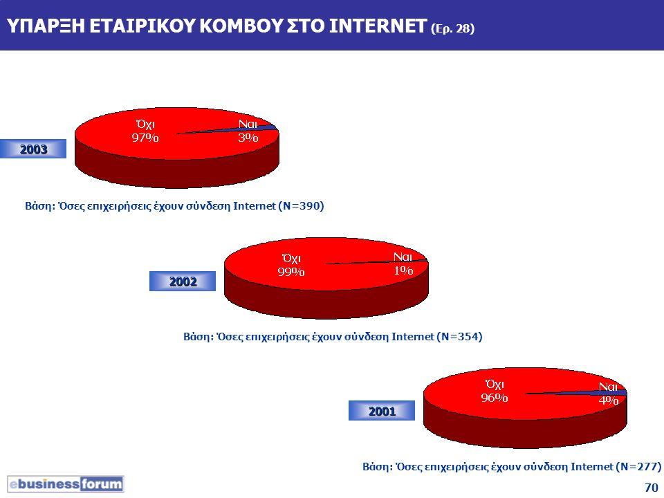 70 ΥΠΑΡΞΗ ΕΤΑΙΡΙΚΟΥ ΚΟΜΒΟΥ ΣΤΟ INTERNET (Ερ. 28) 2003 2002 2001 Βάση: Όσες επιχειρήσεις έχουν σύνδεση Internet (Ν=390) Βάση: Όσες επιχειρήσεις έχουν σ