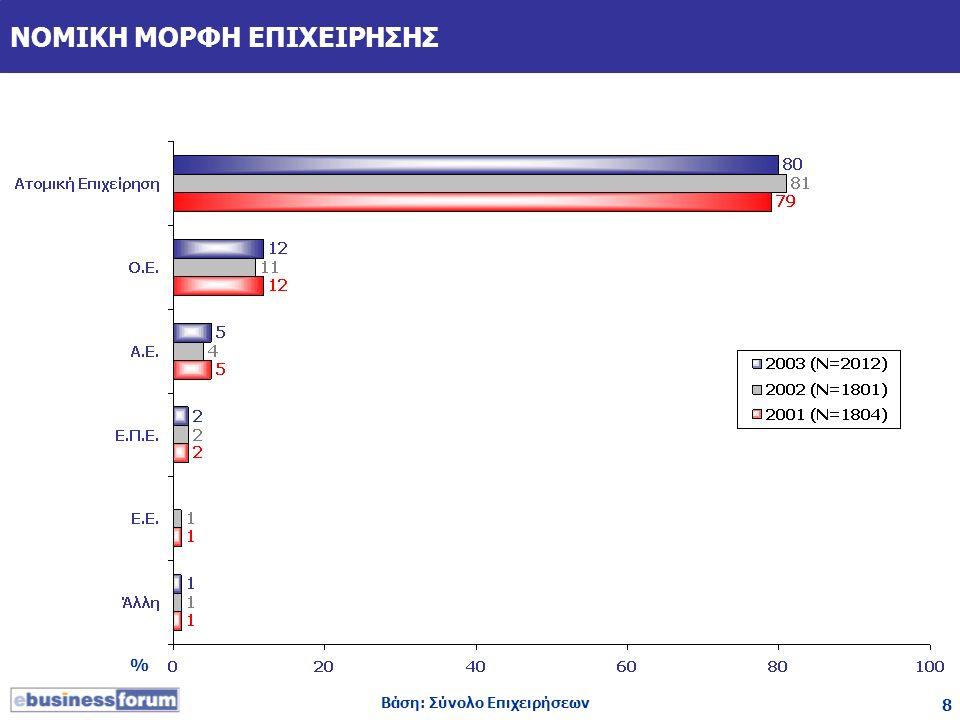 8 ΝΟΜΙΚΗ ΜΟΡΦΗ ΕΠΙΧΕΙΡΗΣΗΣ Βάση: Σύνολο Επιχειρήσεων %