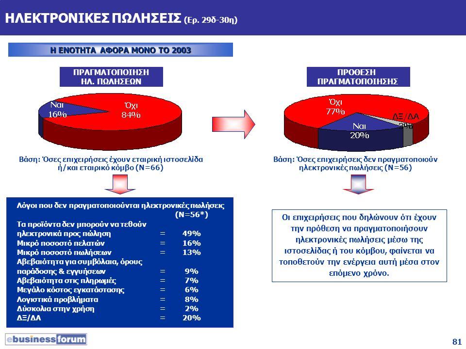 81 ΗΛΕΚΤΡΟΝΙΚΕΣ ΠΩΛΗΣΕΙΣ (Ερ. 29δ-30η) Η ΕΝΟΤΗΤΑ ΑΦΟΡΑ ΜΟΝΟ ΤΟ 2003 Βάση: Όσες επιχειρήσεις έχουν εταιρική ιστοσελίδα ή/και εταιρικό κόμβο (Ν=66) ΠΡΑΓ
