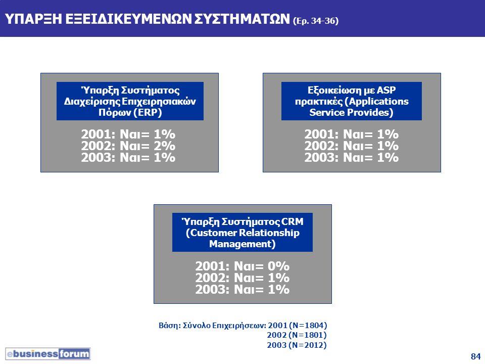 84 ΥΠΑΡΞΗ ΕΞΕΙΔΙΚΕΥΜΕΝΩΝ ΣΥΣΤΗΜΑΤΩΝ (Ερ. 34-36) 2001: Nαι= 1% 2002: Ναι= 2% 2003: Ναι= 1% Ύπαρξη Συστήματος Διαχείρισης Επιχειρησιακών Πόρων (ERP) Εξο