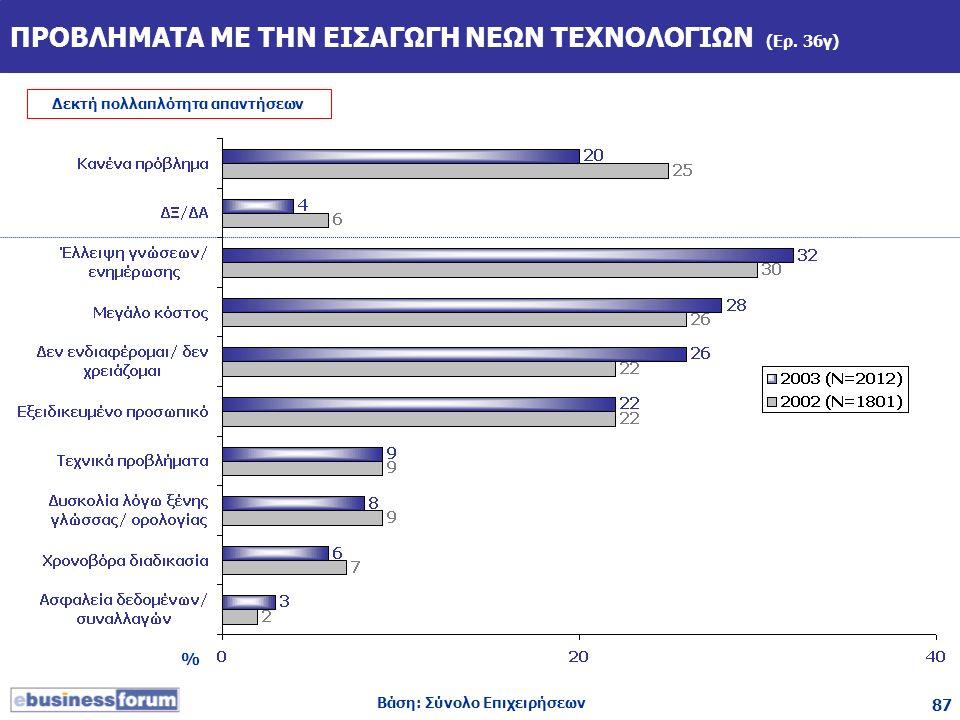 87 ΠΡΟΒΛΗΜΑΤΑ ΜΕ ΤΗΝ ΕΙΣΑΓΩΓΗ ΝΕΩΝ ΤΕΧΝΟΛΟΓΙΩΝ (Ερ. 36γ) % Βάση: Σύνολο Επιχειρήσεων Δεκτή πολλαπλότητα απαντήσεων