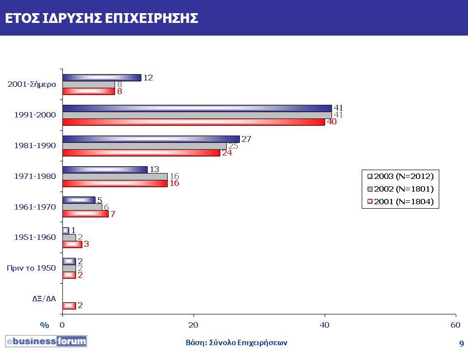 9 ΕΤΟΣ ΙΔΡΥΣΗΣ ΕΠΙΧΕΙΡΗΣΗΣ Βάση: Σύνολο Επιχειρήσεων %