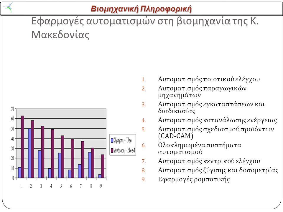 Βιομηχανική Πληροφορική Εφαρμογές αυτοματισμών στη βιομηχανία της Κ.