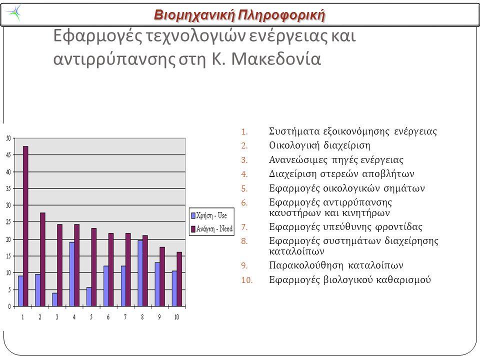 Βιομηχανική Πληροφορική Εφαρμογές τεχνολογιών ενέργειας και αντιρρύπανσης στη Κ.