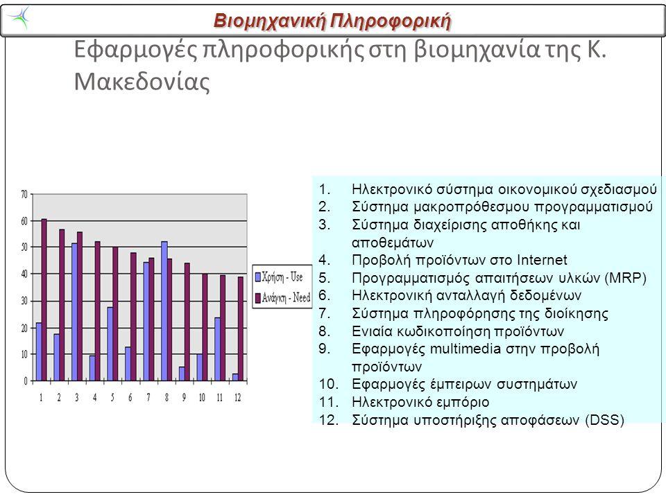 Βιομηχανική Πληροφορική Εφαρμογές πληροφορικής στη βιομηχανία της Κ.