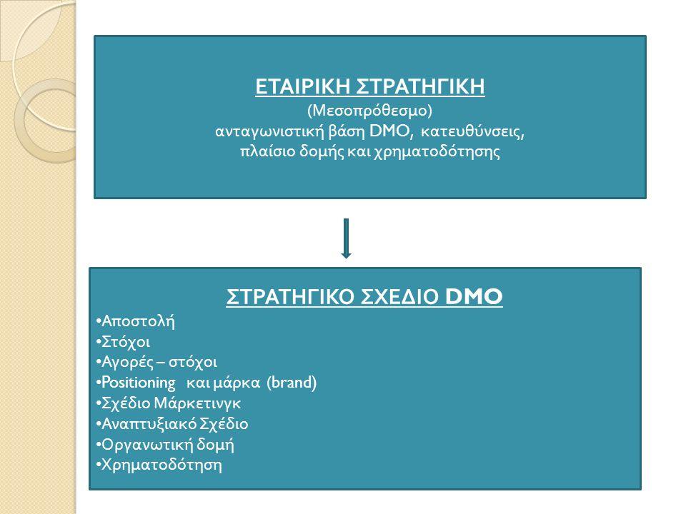 ΕΤΑΙΡΙΚΗ ΣΤΡΑΤΗΓΙΚΗ ( Μεσο π ρόθεσμο ) ανταγωνιστική βάση DMO, κατευθύνσεις, π λαίσιο δομής και χρηματοδότησης ΣΤΡΑΤΗΓΙΚΟ ΣΧΕΔΙΟ DMO Α π οστολή Στόχοι Αγορές – στόχοι Positioning και μάρκα (brand) Σχέδιο Μάρκετινγκ Ανα π τυξιακό Σχέδιο Οργανωτική δομή Χρηματοδότηση