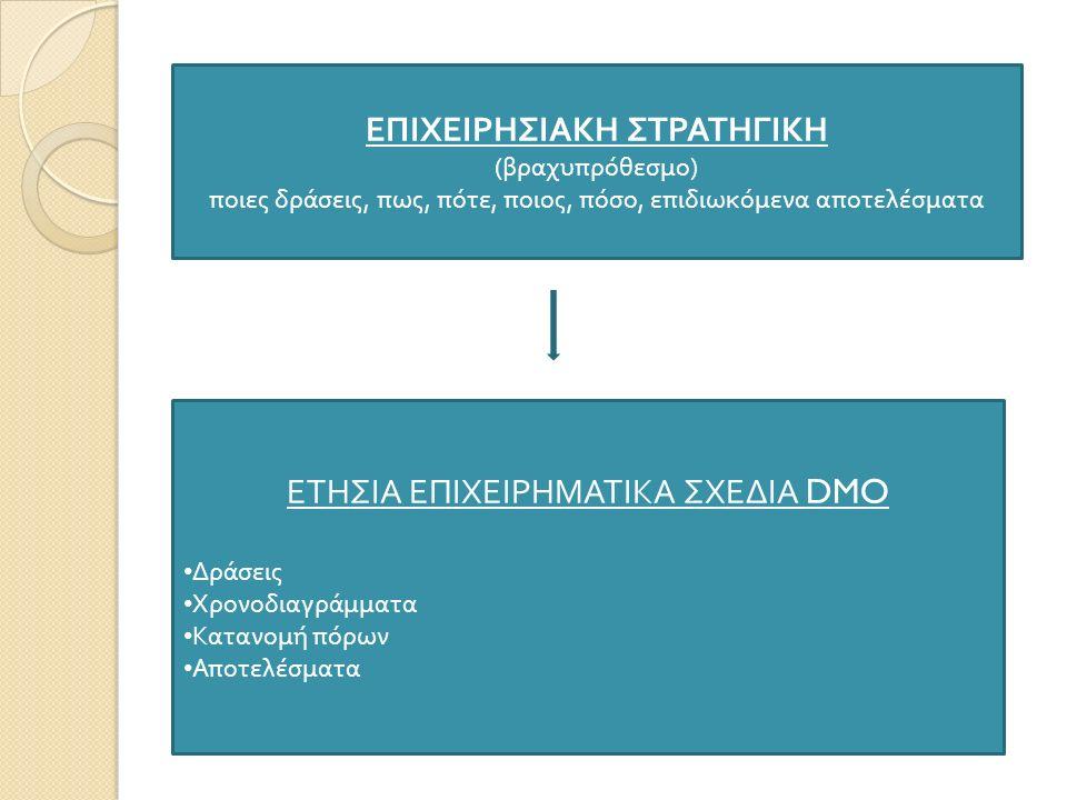 ΕΠΙΧΕΙΡΗΣΙΑΚΗ ΣΤΡΑΤΗΓΙΚΗ ( βραχυ π ρόθεσμο ) π οιες δράσεις, π ως, π ότε, π οιος, π όσο, ε π ιδιωκόμενα α π οτελέσματα ΕΤΗΣΙΑ ΕΠΙΧΕΙΡΗΜΑΤΙΚΑ ΣΧΕΔΙΑ DMO Δράσεις Χρονοδιαγράμματα Κατανομή π όρων Α π οτελέσματα