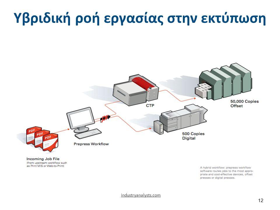 Υβριδική ροή εργασίας στην εκτύπωση 12 industryanalysts.com