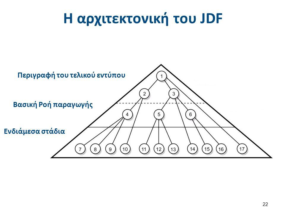 Η αρχιτεκτονική του JDF Περιγραφή του τελικού εντύπου Βασική Ροή παραγωγής Ενδιάμεσα στάδια 22
