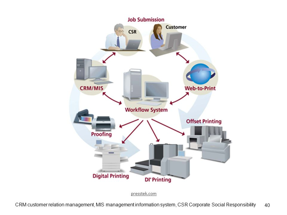 CRM customer relation management, MIS management information system, CSR Corporate Social Responsibility 40 presstek.com