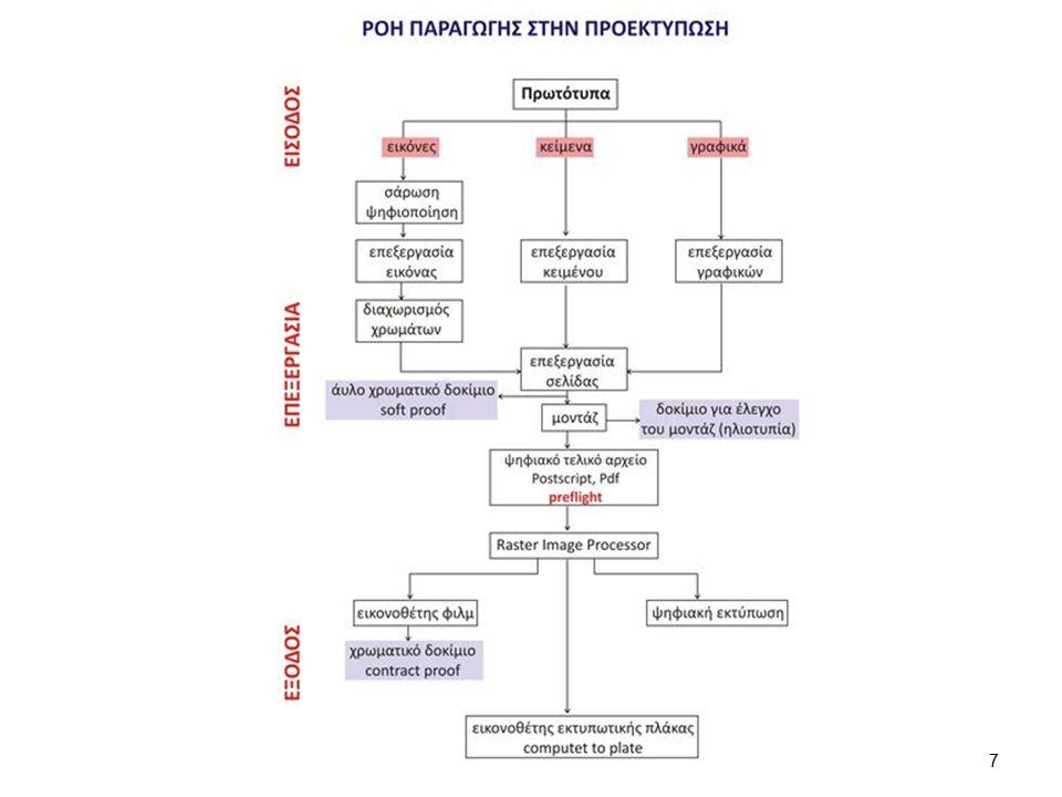 MIS και Γραφικές Τέχνες Σε μία επιχείρηση Γραφικών Τεχνών το σύστημα ΜIS διαχειρίζεται: o τα τεχνολογικά συστήματα που χρησιμοποιούνται στη ροή παραγωγής (υλικό και λογισμικό), o τα στάδια παραγωγής και εκτύπωσης, o τη διακίνηση και τελική παράδοση των προϊόντων.