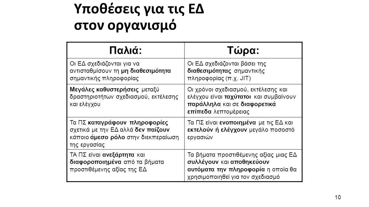 10 Υποθέσεις για τις ΕΔ στον οργανισμό Παλιά:Τώρα: Οι ΕΔ σχεδιάζονται για να αντισταθμίσουν τη μη διαθεσιμότητα σημαντικής πληροφορίας Οι ΕΔ σχεδιάζον