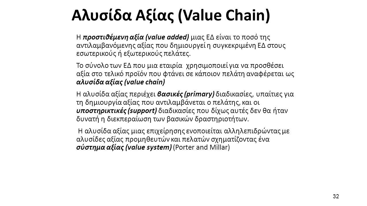 32 Αλυσίδα Αξίας (Value Chain) Η προστιθέμενη αξία (value added) μιας ΕΔ είναι το ποσό της αντιλαμβανόμενης αξίας που δημιουργεί η συγκεκριμένη ΕΔ στο