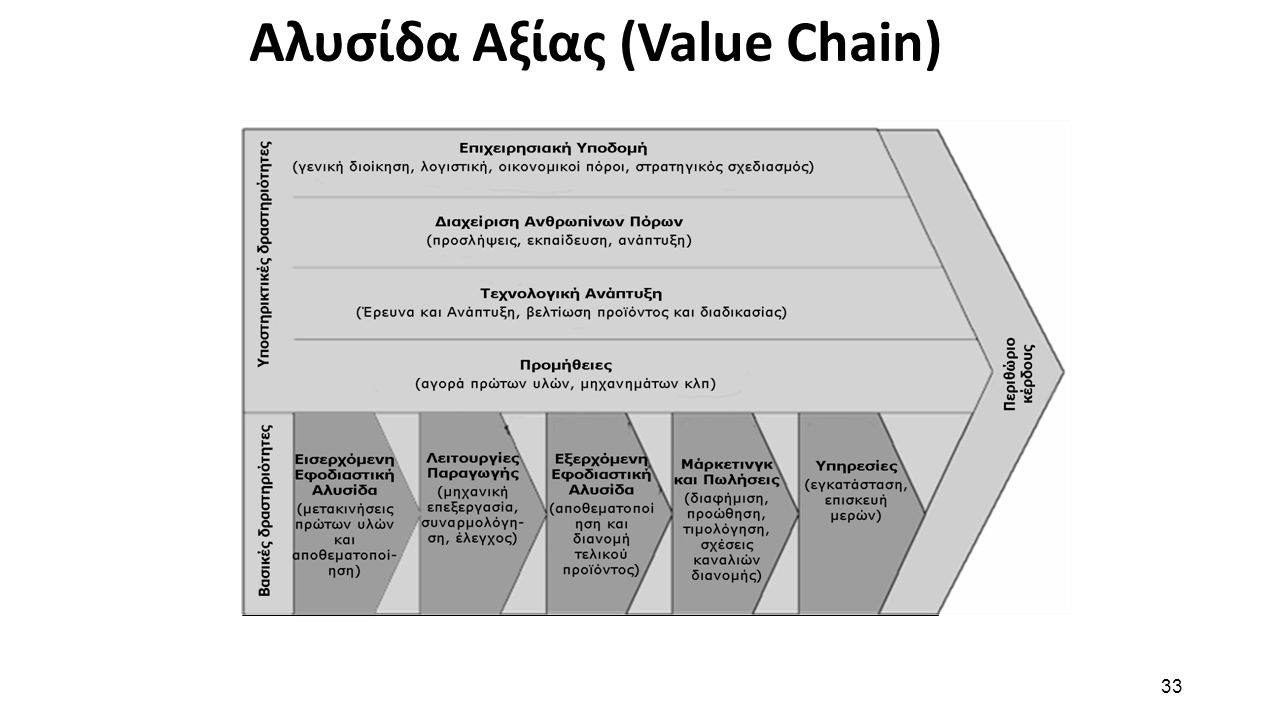 33 Αλυσίδα Αξίας (Value Chain)
