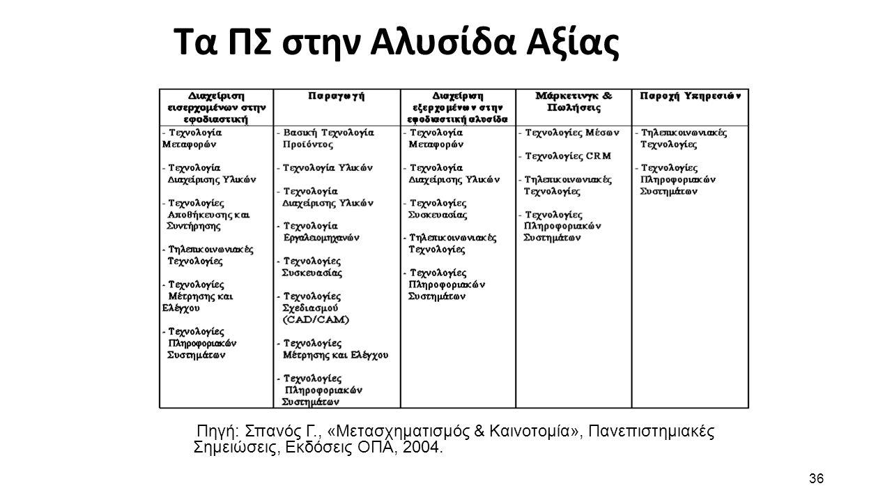 36 Τα ΠΣ στην Αλυσίδα Αξίας Πηγή: Σπανός Γ., «Μετασχηματισμός & Καινοτομία», Πανεπιστημιακές Σημειώσεις, Εκδόσεις ΟΠΑ, 2004.
