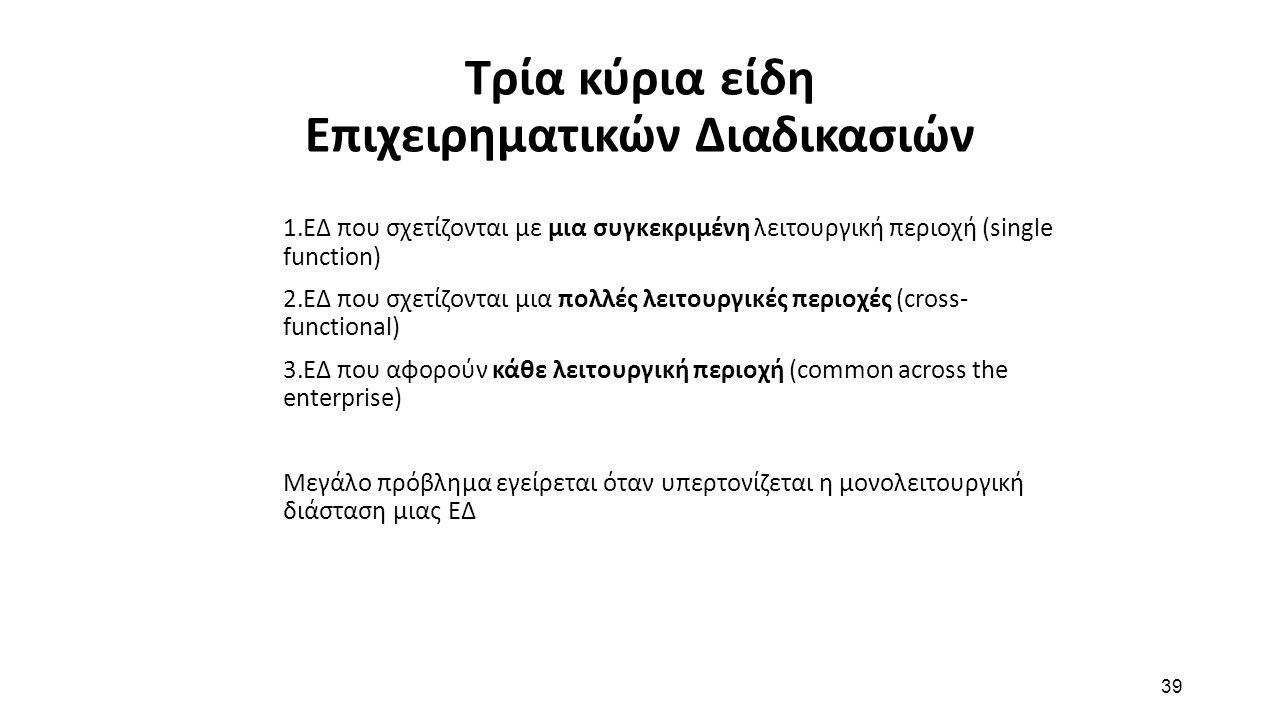 39 Τρία κύρια είδη Επιχειρηματικών Διαδικασιών 1.ΕΔ που σχετίζονται με μια συγκεκριμένη λειτουργική περιοχή (single function) 2.ΕΔ που σχετίζονται μια