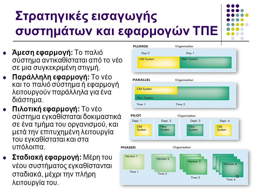 Στρατηγικές εισαγωγής συστημάτων και εφαρμογών ΤΠΕ Άμεση εφαρμογή: Το παλιό σύστημα αντικαθίσταται από το νέο σε μια συγκεκριμένη στιγμή.