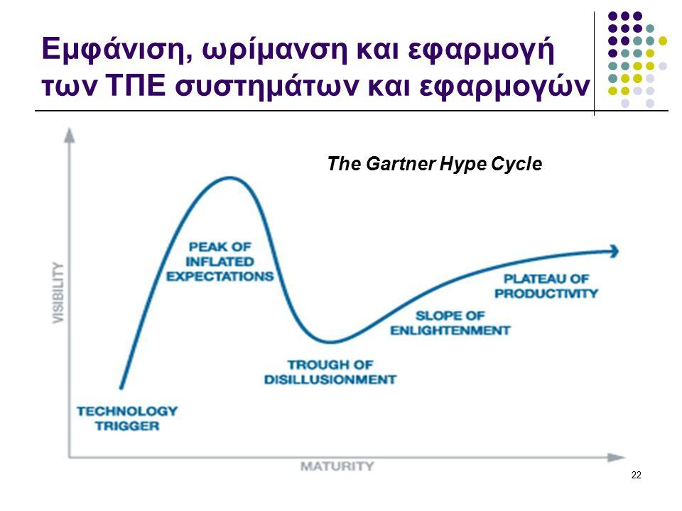 Εμφάνιση, ωρίμανση και εφαρμογή των ΤΠΕ συστημάτων και εφαρμογών The Gartner Hype Cycle 22