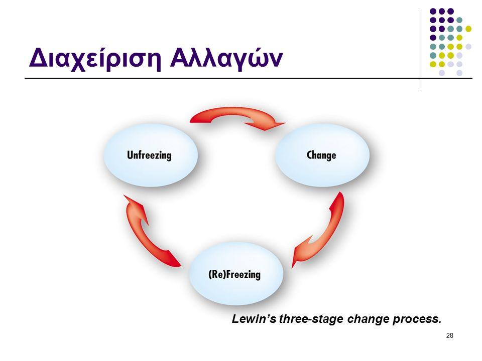 Διαχείριση Αλλαγών Lewin's three-stage change process. 28