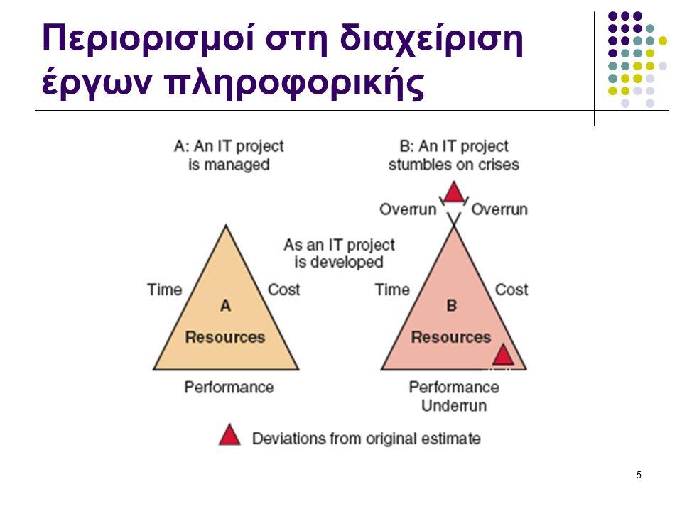 Περιορισμοί στη διαχείριση έργων πληροφορικής 5
