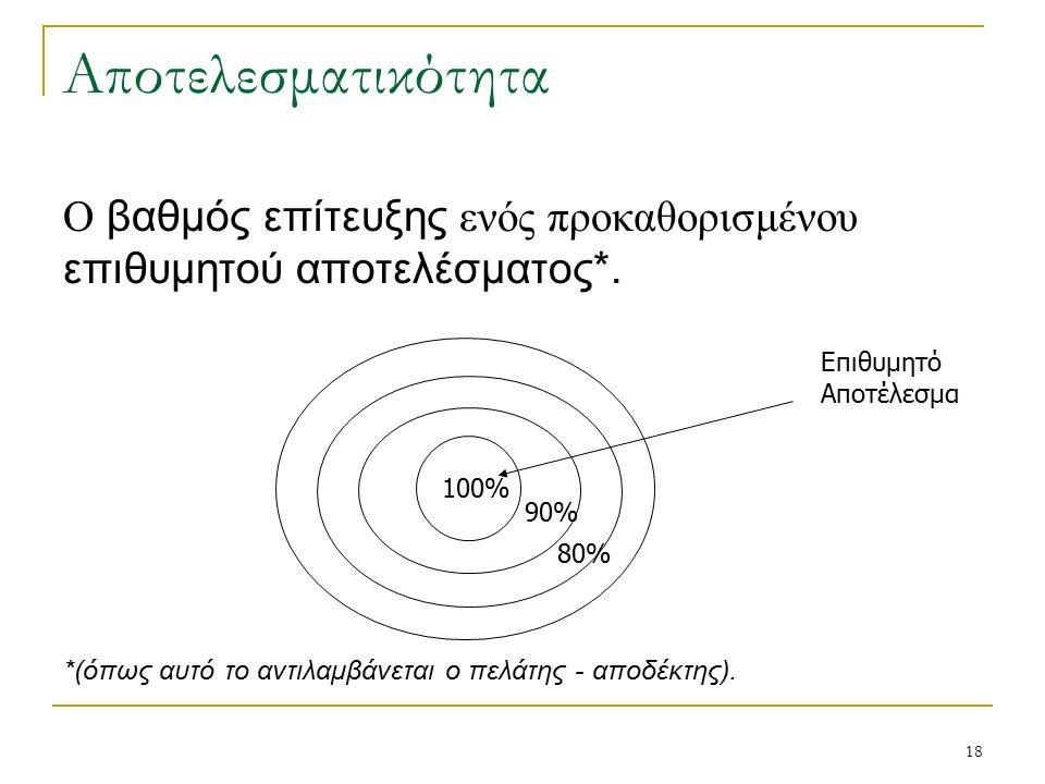 18 Αποτελεσματικότητα Ο βαθμός επίτευξης ενός προκαθορισμένου επιθυμητού αποτελέσματος*.