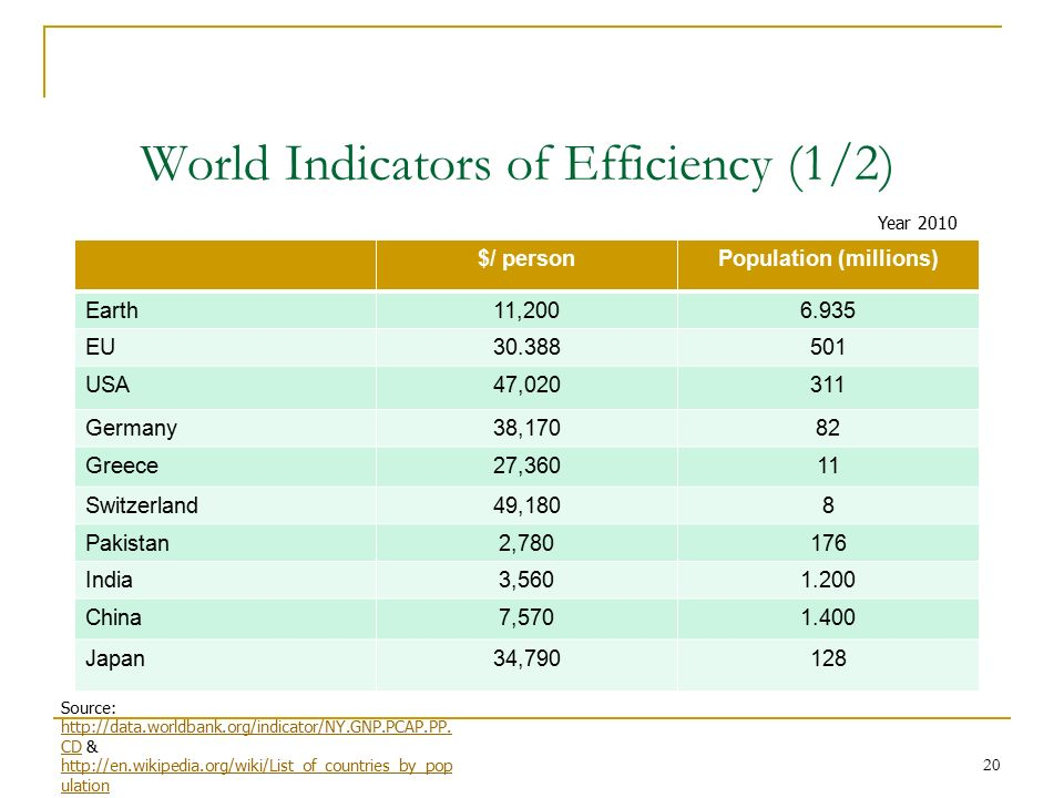 20 World Indicators of Efficiency (1/2) $/ personPopulation (millions) Earth11,2006.935 EU30.388501 USA47,020311 Germany38,17082 Greece27,36011 Switzerland49,1808 Pakistan2,780176 India3,5601.200 China7,5701.400 Japan34,790128 Year 2010 Source: http://data.worldbank.org/indicator/NY.GNP.PCAP.PP.