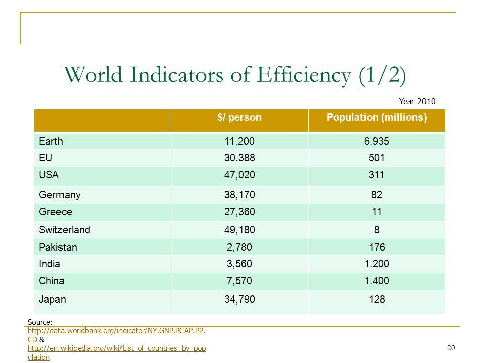 20 World Indicators of Efficiency (1/2) $/ personPopulation (millions) Earth11,2006.935 EU30.388501 USA47,020311 Germany38,17082 Greece27,36011 Switze