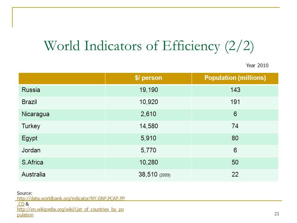 21 World Indicators of Efficiency (2/2) $/ personPopulation (millions) Russia19,190143 Brazil10,920191 Nicaragua2,6106 Turkey14,58074 Egypt5,91080 Jor
