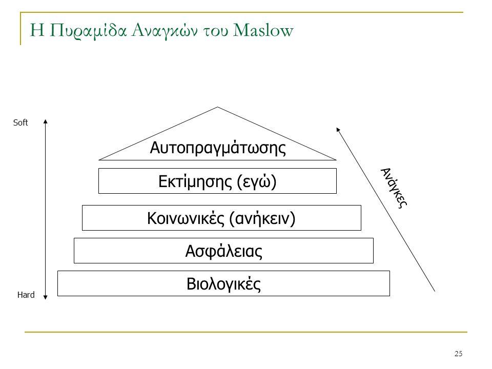 25 Η Πυραμίδα Αναγκών του Maslow Βιολογικές Ασφάλειας Κοινωνικές (ανήκειν) Εκτίμησης (εγώ) Αυτοπραγμάτωσης Hard Soft Ανάγκες