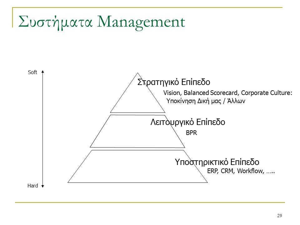 29 Συστήματα Management Στρατηγικό Επίπεδο Vision, Balanced Scorecard, Corporate Culture: Υποκίνηση Δική μας / Άλλων Λειτουργικό Επίπεδο BPR Υποστηρικτικό Επίπεδο ERP, CRM, Workflow, …..