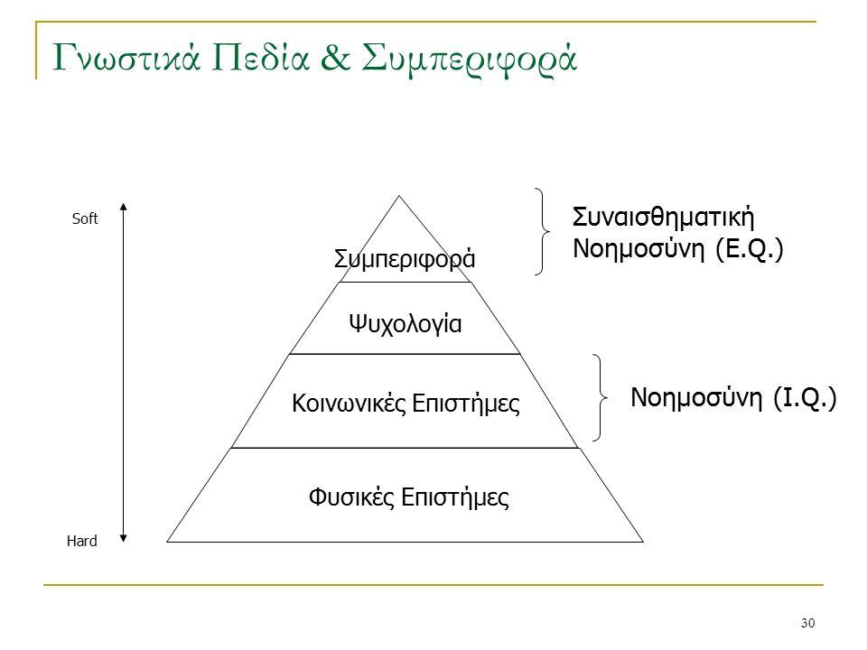 30 Γνωστικά Πεδία & Συμπεριφορά Συμπεριφορά Ψυχολογία Κοινωνικές Επιστήμες Φυσικές Επιστήμες Συναισθηματική Νοημοσύνη (E.Q.) Νοημοσύνη (I.Q.) Soft Hard