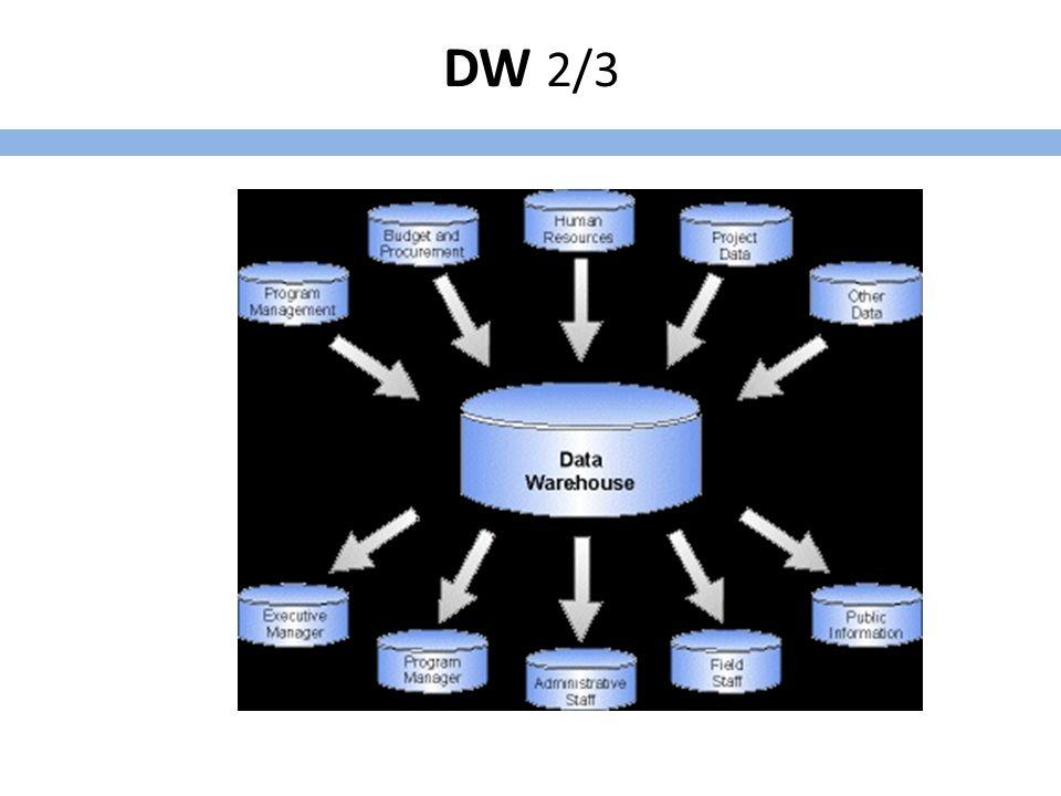 DW 3/3 Βάση δεδομένων Περιέχει «ιστορικά» δεδομένα και όχι τρέχοντα Δεν ενημερώνεται σε καθημερινή βάση Κύρια χρήση για αναζήτηση πληροφοριών όχι «εμφανών» και υποστήριξη στην διαδικασία λήψης αποφάσεων