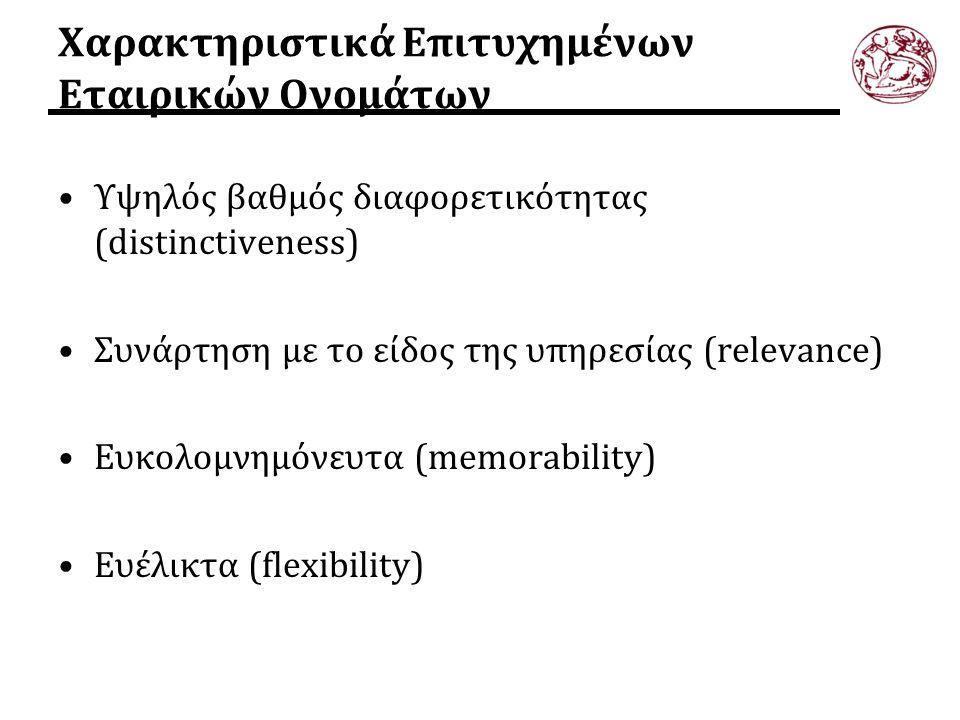 Χαρακτηριστικά Επιτυχημένων Εταιρικών Ονομάτων Υψηλός βαθμός διαφορετικότητας (distinctiveness) Συνάρτηση με το είδος της υπηρεσίας (relevance) Ευκολο