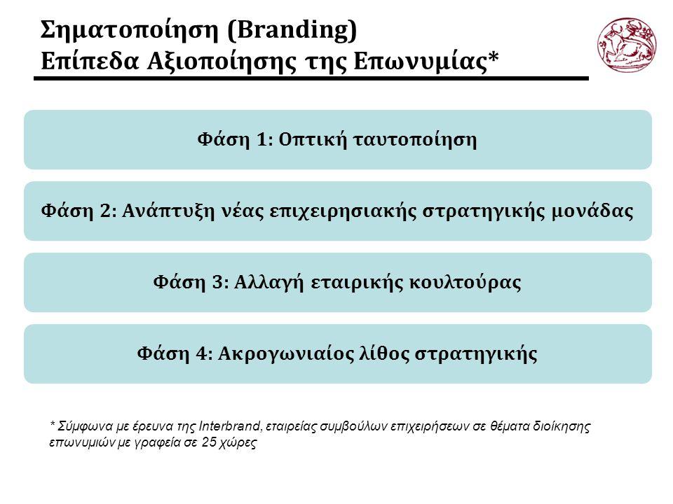 Σηματοποίηση (Branding) Επίπεδα Αξιοποίησης της Επωνυμίας* * Σύμφωνα με έρευνα της Interbrand, εταιρείας συμβούλων επιχειρήσεων σε θέματα διοίκησης επ