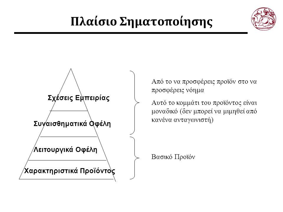 Πλαίσιο Σηματοποίησης Χαρακτηριστικά Προϊόντος Λειτουργικά Οφέλη Συναισθηματικά Οφέλη Σχέσεις Εμπειρίας Βασικό Προϊόν Από το να προσφέρεις προϊόν στο