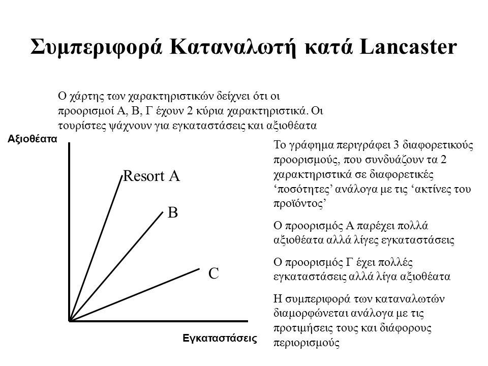 Συμπεριφορά Καταναλωτή κατά Lancaster Εγκαταστάσεις Αξιοθέατα Resort A B C Ο χάρτης των χαρακτηριστικών δείχνει ότι οι προορισμοί Α, Β, Γ έχουν 2 κύρια χαρακτηριστικά.