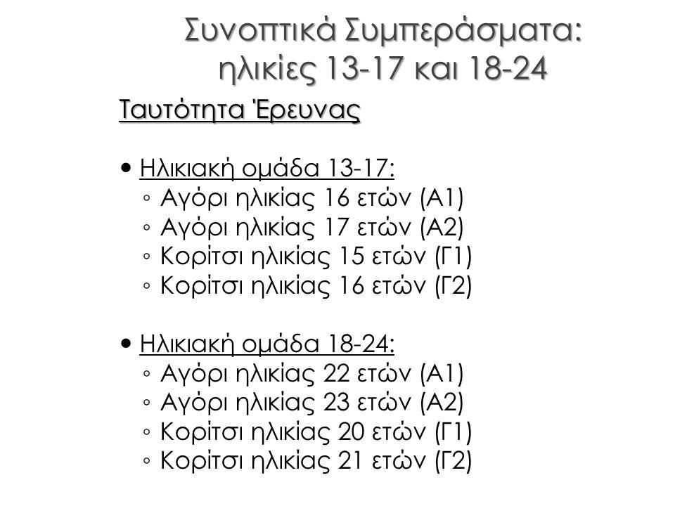Συνοπτικά Συμπεράσματα: ηλικίες 13-17 και 18-24 Ταυτότητα Έρευνας Ηλικιακή ομάδα 13-17: ◦ Αγόρι ηλικίας 16 ετών (Α1) ◦ Αγόρι ηλικίας 17 ετών (Α2) ◦ Κο