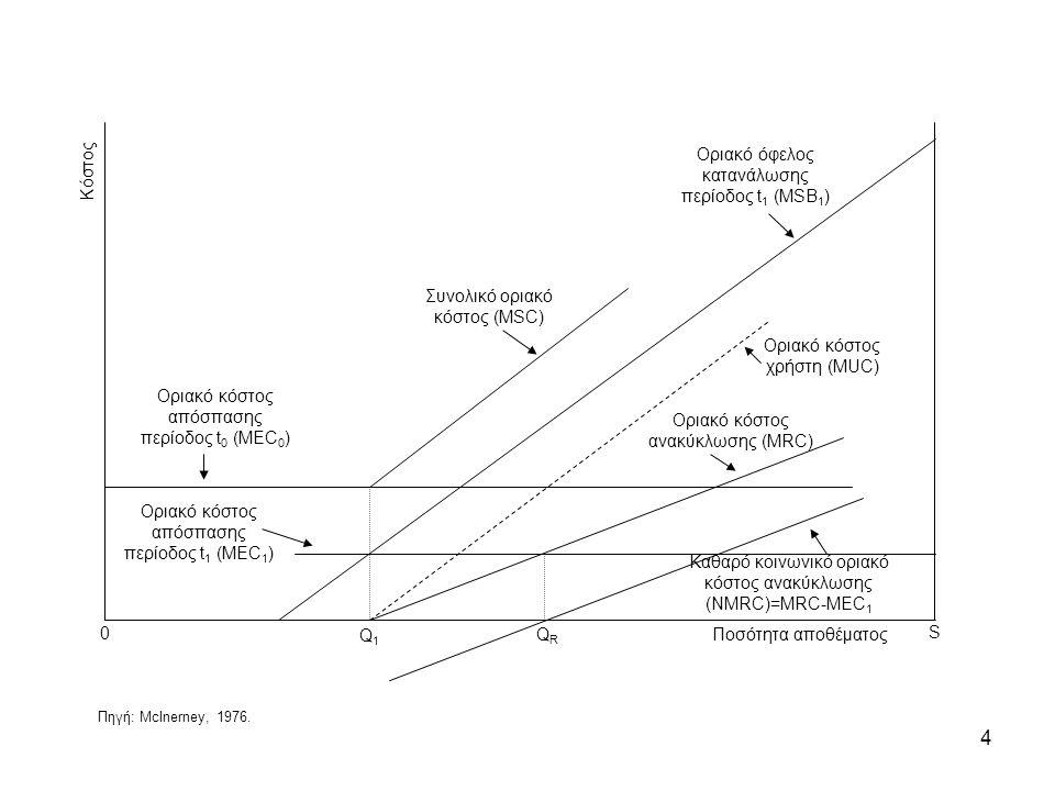 4 Οριακό κόστος απόσπασης περίοδος t 0 (MEC 0 ) Οριακό κόστος χρήστη (MUC) Συνολικό οριακό κόστος (MSC) Οριακό κόστος απόσπασης περίοδος t 1 (MEC 1 ) Οριακό όφελος κατανάλωσης περίοδος t 1 (MSB 1 ) Οριακό κόστος ανακύκλωσης (MRC) Καθαρό κοινωνικό οριακό κόστος ανακύκλωσης (NMRC)=MRC-MEC 1 Q1Q1 QRQR Κόστος 0 S Ποσότητα αποθέματος Πηγή: McInerney, 1976.
