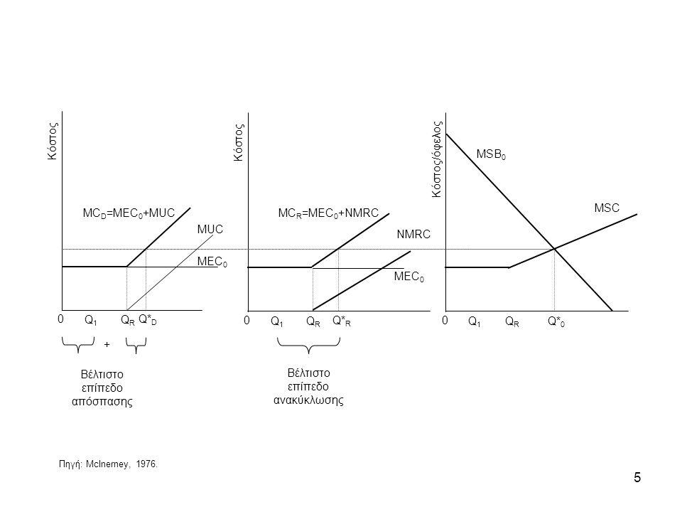 5 0 Κόστος Q1Q1 QRQR MEC 0 MUC MC D =MEC 0 +MUC 0 Κόστος Q1Q1 QRQR Q* D Q* R 0 Κόστος/όφελος Q1Q1 QRQR NMRC Q* 0 MSB 0 MSC + Βέλτιστο επίπεδο απόσπαση