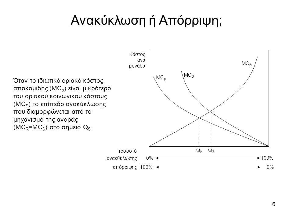 6 Ανακύκλωση ή Απόρριψη; Κόστος ανά μονάδα 0% 100% 0% 100% MC p MC S MC R QpQp QSQS ποσοστό ανακύκλωσης απόρριψης Όταν το ιδιωτικό οριακό κόστος αποκομιδής (MC p ) είναι μικρότερο του οριακού κοινωνικού κόστους (MC S ) το επίπεδο ανακύκλωσης που διαμορφώνεται από το μηχανισμό της αγοράς (MC R =MC S ) στο σημείο Q S.