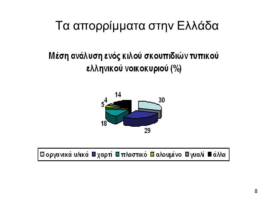 8 Τα απορρίμματα στην Ελλάδα