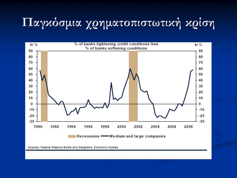 Παγκόσμια χρηματοπιστωτική κρίση