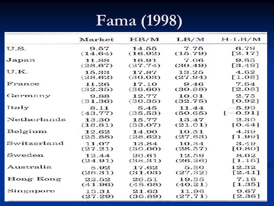 Fama (1998)