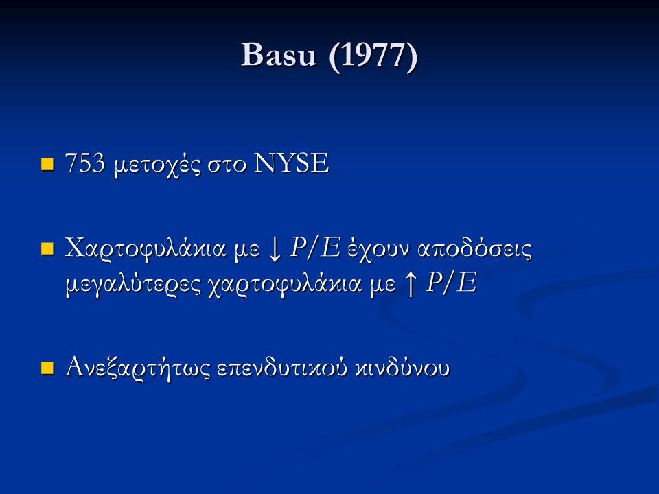 Basu (1977) 753 μετοχές στο NYSE 753 μετοχές στο NYSE Χαρτοφυλάκια με ↓ P/E έχουν αποδόσεις μεγαλύτερες χαρτοφυλάκια με ↑ P/E Χαρτοφυλάκια με ↓ P/E έχουν αποδόσεις μεγαλύτερες χαρτοφυλάκια με ↑ P/E Ανεξαρτήτως επενδυτικού κινδύνου Ανεξαρτήτως επενδυτικού κινδύνου
