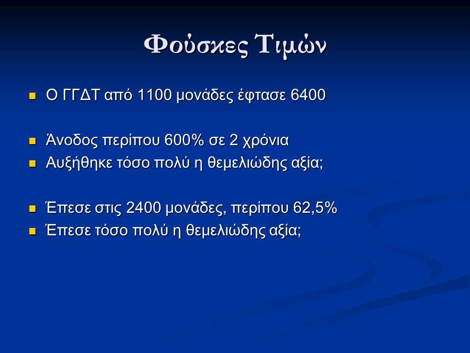 Φούσκες Τιμών Ο ΓΓΔΤ από 1100 μονάδες έφτασε 6400 Ο ΓΓΔΤ από 1100 μονάδες έφτασε 6400 Άνοδος περίπου 600% σε 2 χρόνια Άνοδος περίπου 600% σε 2 χρόνια Αυξήθηκε τόσο πολύ η θεμελιώδης αξία; Αυξήθηκε τόσο πολύ η θεμελιώδης αξία; Έπεσε στις 2400 μονάδες, περίπου 62,5% Έπεσε στις 2400 μονάδες, περίπου 62,5% Έπεσε τόσο πολύ η θεμελιώδης αξία; Έπεσε τόσο πολύ η θεμελιώδης αξία;
