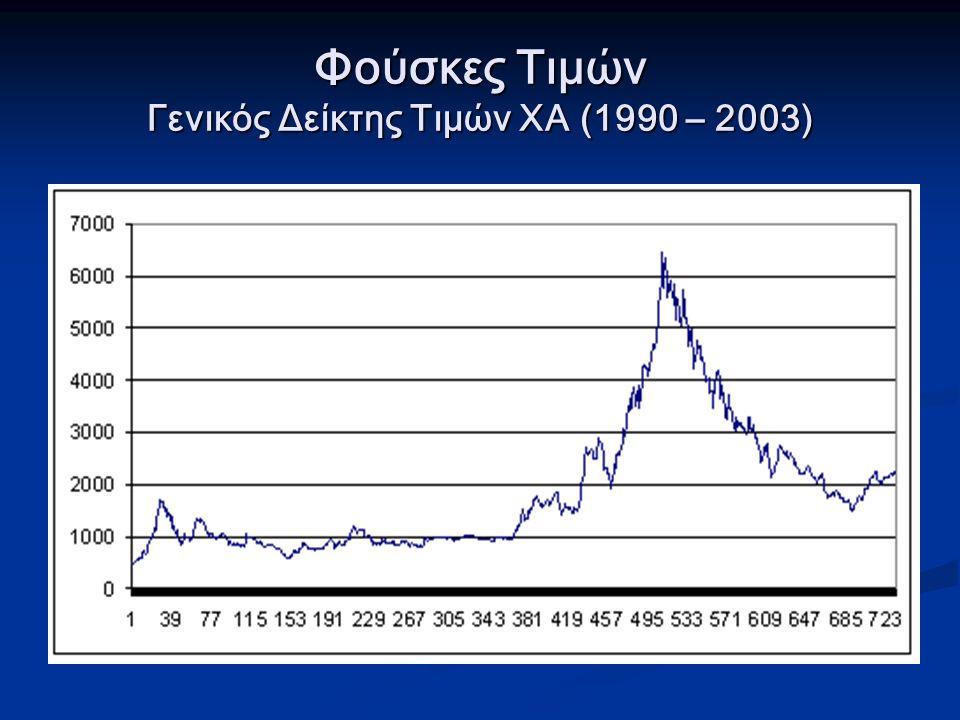 Φούσκες Τιμών Γενικός Δείκτης Τιμών ΧΑ (1990 – 2003)