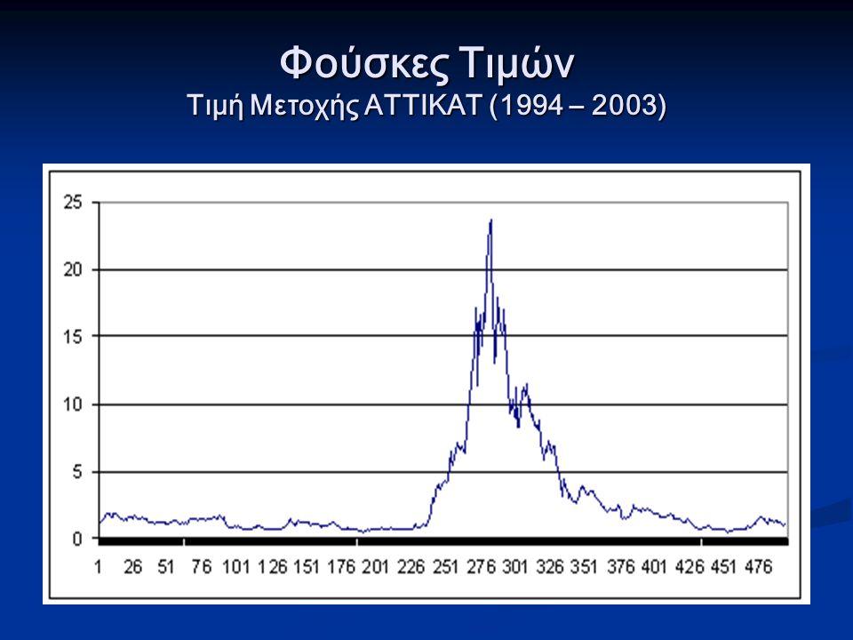 Φούσκες Τιμών Τιμή Μετοχής ΑΤΤΙΚΑΤ (1994 – 2003)